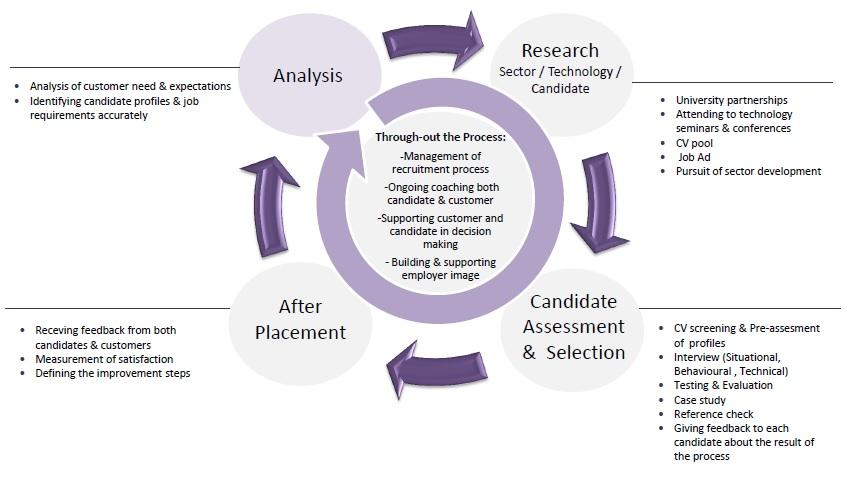 sHR's Recruitment Process