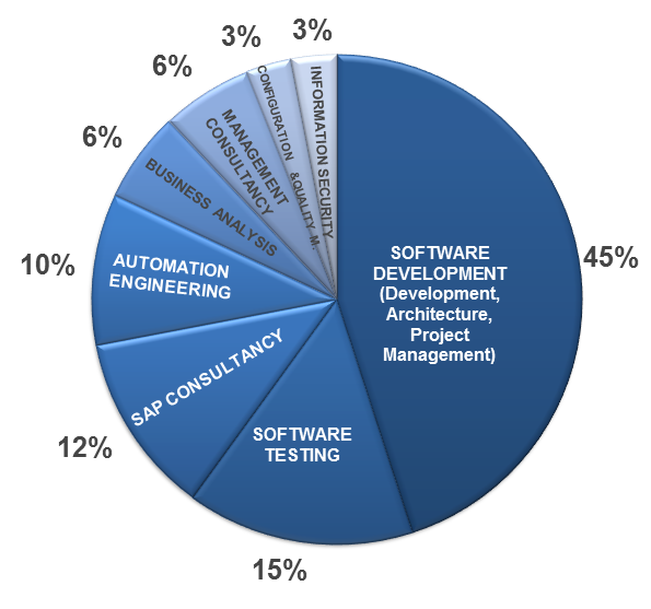 Profession Distribution